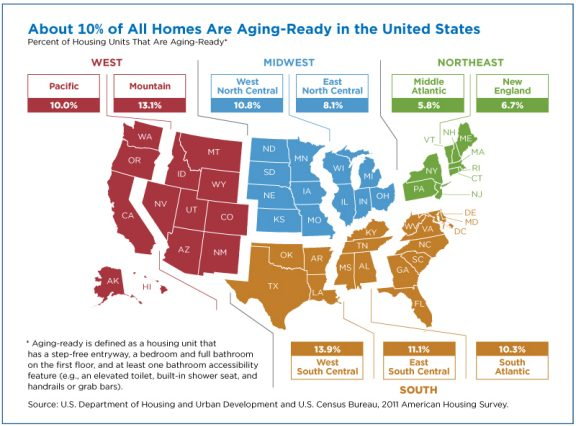 Aging ready home graph, US Census Bureau